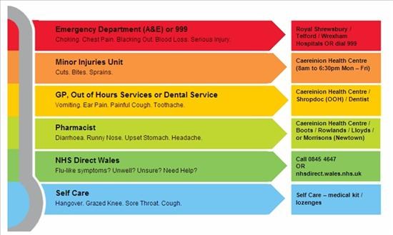 Choose Well NHS Services